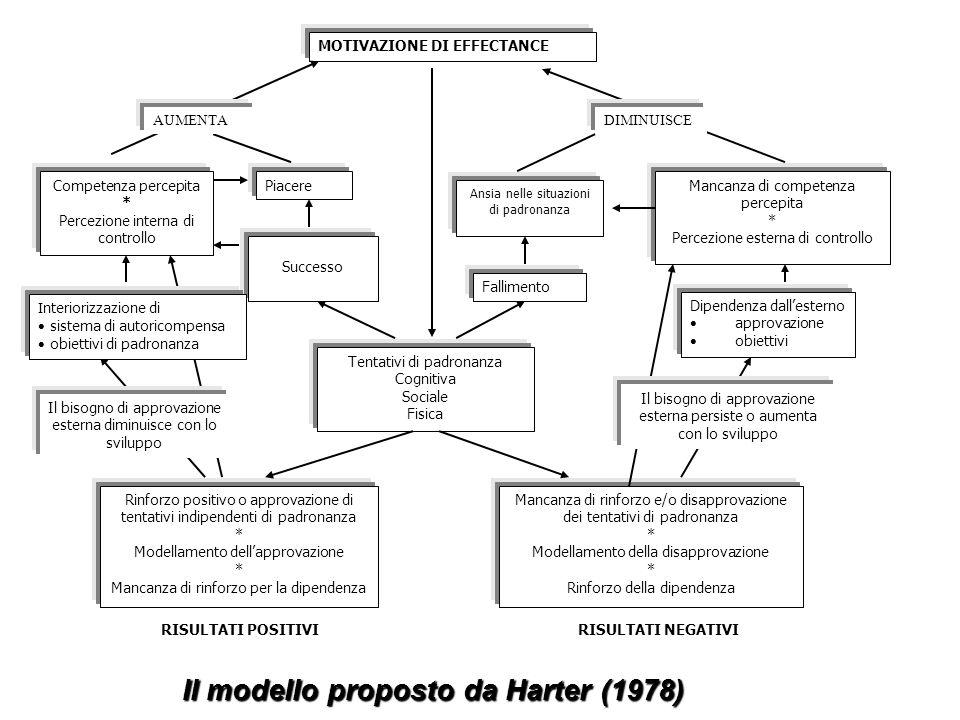 MOTIVAZIONE DI EFFECTANCE Competenza percepita * Percezione interna di controllo Rinforzo positivo o approvazione di tentativi indipendenti di padrona
