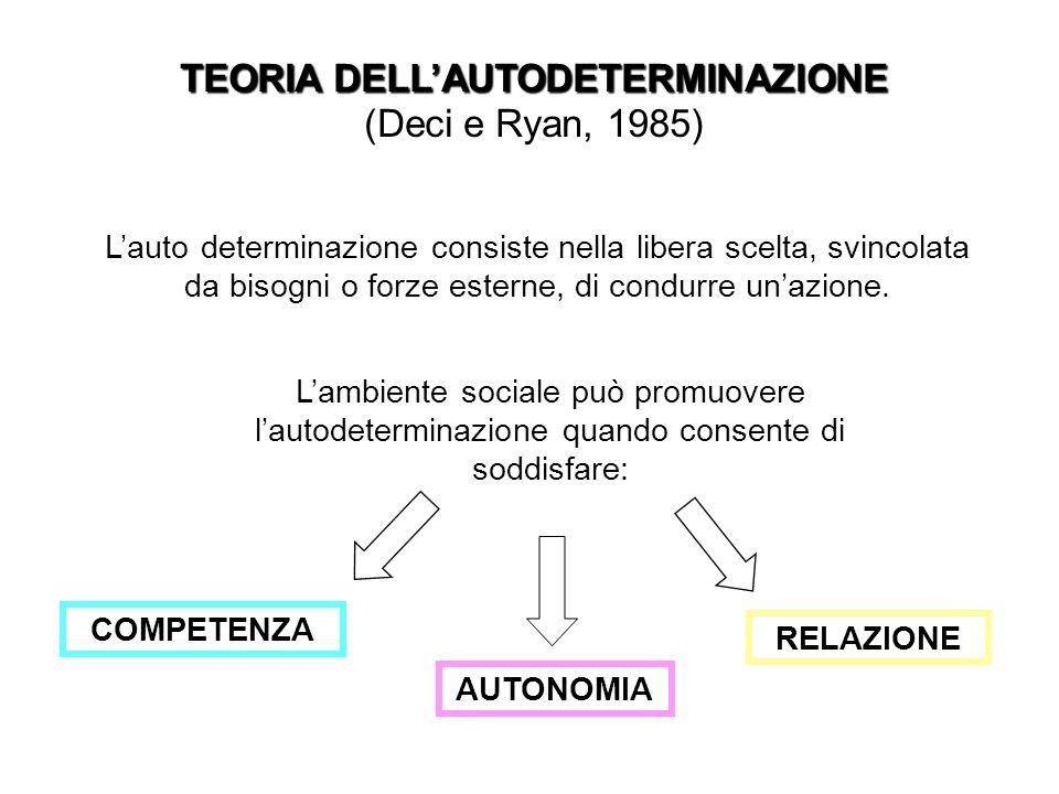 TEORIA DELLAUTODETERMINAZIONE (Deci e Ryan, 1985) Lauto determinazione consiste nella libera scelta, svincolata da bisogni o forze esterne, di condurr