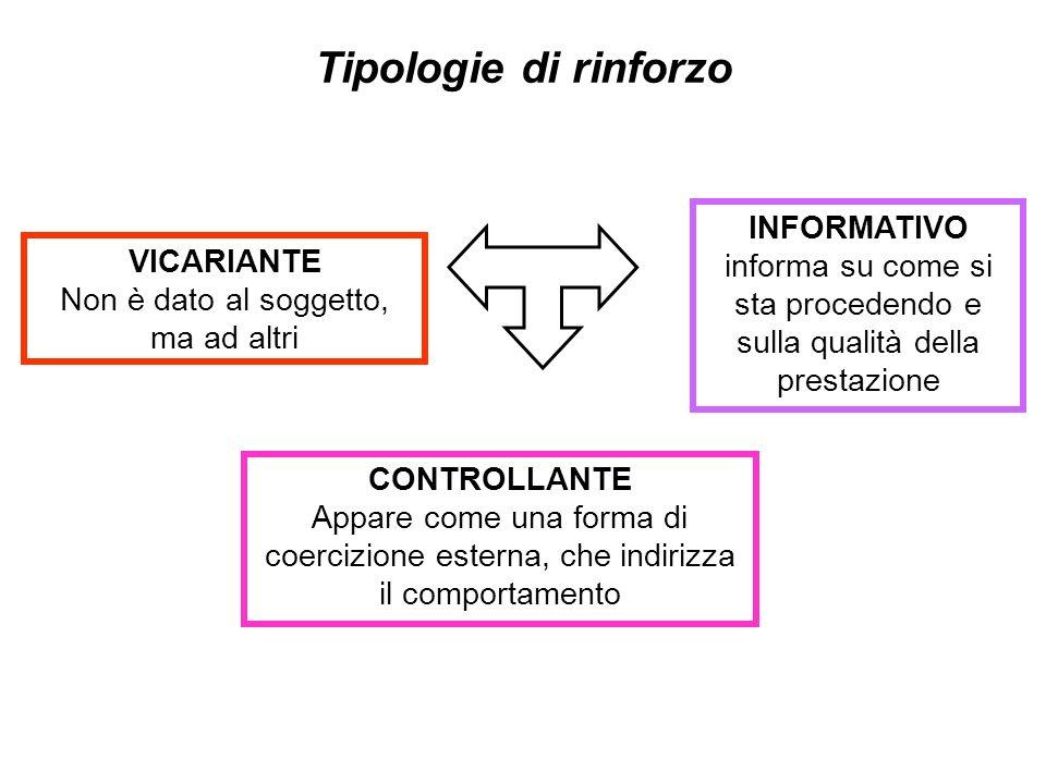 Tipologie di rinforzo VICARIANTE Non è dato al soggetto, ma ad altri CONTROLLANTE Appare come una forma di coercizione esterna, che indirizza il comportamento INFORMATIVO informa su come si sta procedendo e sulla qualità della prestazione