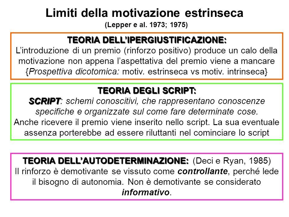 Limiti della motivazione estrinseca (Lepper e al. 1973; 1975) TEORIA DELLIPERGIUSTIFICAZIONE: Lintroduzione di un premio (rinforzo positivo) produce u