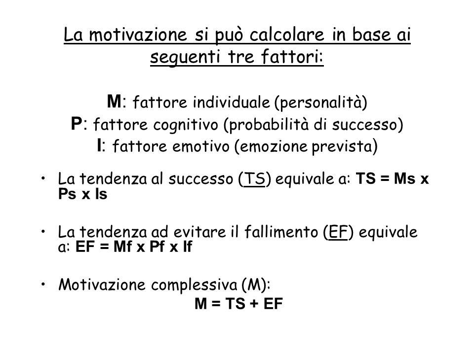 La motivazione si può calcolare in base ai seguenti tre fattori: M: fattore individuale (personalità) P: fattore cognitivo (probabilità di successo) I: fattore emotivo (emozione prevista ) La tendenza al successo (TS) equivale a: TS = Ms x Ps x Is La tendenza ad evitare il fallimento (EF) equivale a: EF = Mf x Pf x If Motivazione complessiva (M): M = TS + EF