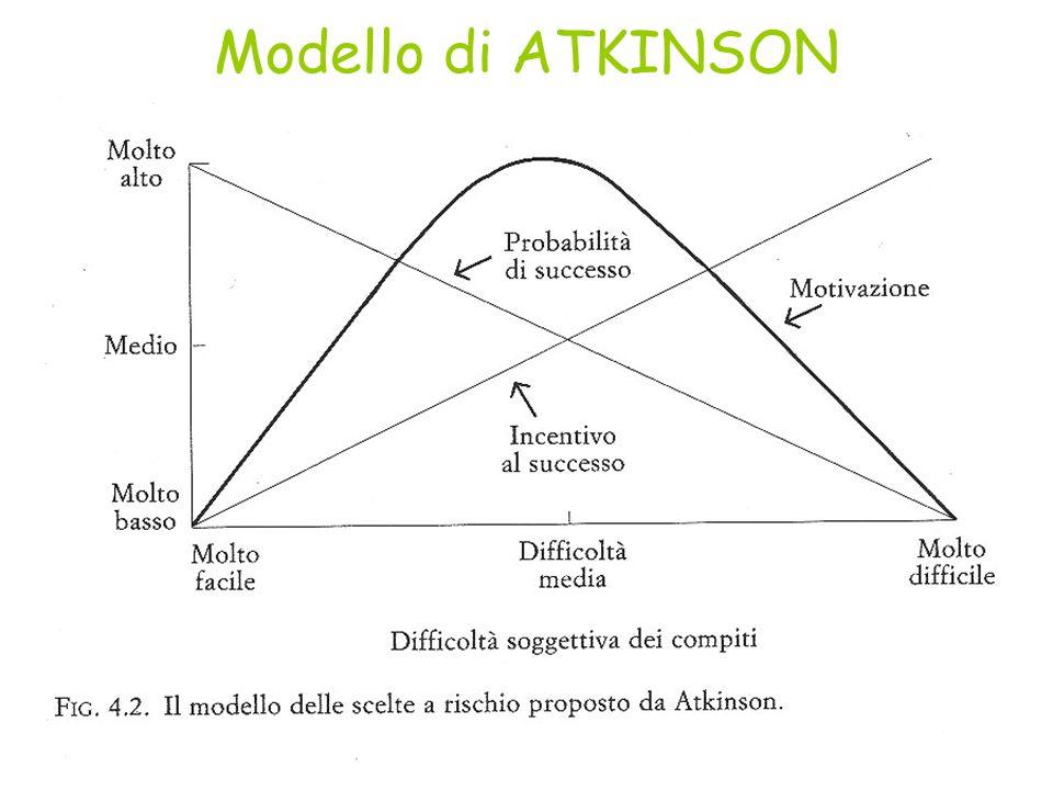 Modello di ATKINSON