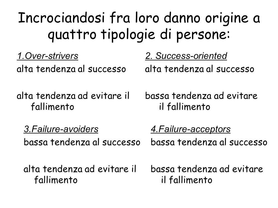 Incrociandosi fra loro danno origine a quattro tipologie di persone: 1.Over-strivers alta tendenza al successo alta tendenza ad evitare il fallimento 2.