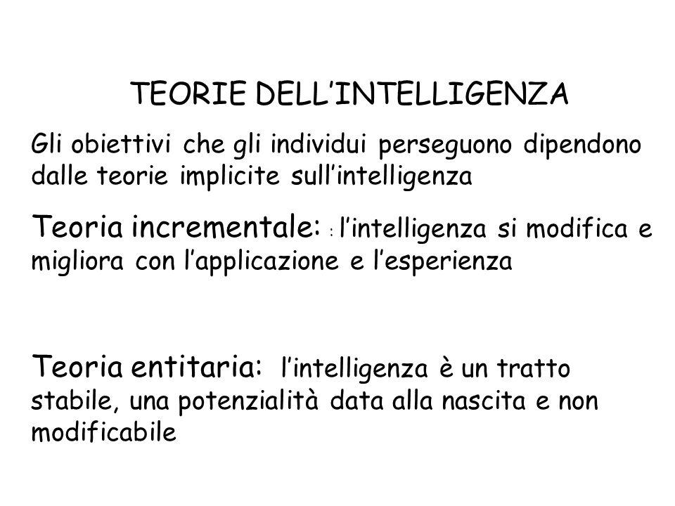 TEORIE DELLINTELLIGENZA Gli obiettivi che gli individui perseguono dipendono dalle teorie implicite sullintelligenza Teoria incrementale: : lintellige