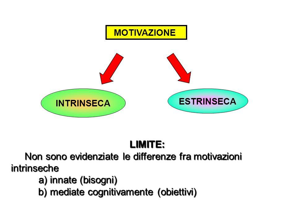 MOTIVAZIONE INTRINSECA ESTRINSECA LIMITE: LIMITE: Non sono evidenziate le differenze fra motivazioni intrinseche Non sono evidenziate le differenze fra motivazioni intrinseche a) innate (bisogni) b) mediate cognitivamente (obiettivi) b) mediate cognitivamente (obiettivi)