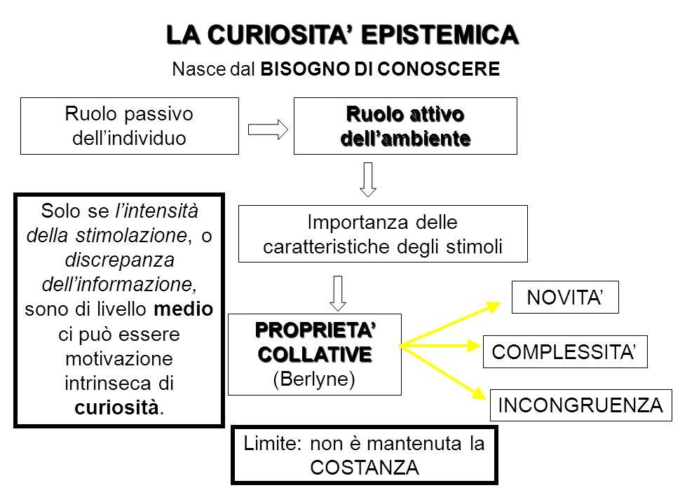 LA CURIOSITA EPISTEMICA Nasce dal BISOGNO DI CONOSCERE Ruolo passivo dellindividuo Ruolo attivo dellambiente Importanza delle caratteristiche degli stimoli PROPRIETA COLLATIVE (Berlyne) NOVITA COMPLESSITA INCONGRUENZA Solo se lintensità della stimolazione, o discrepanza dellinformazione, sono di livello medio ci può essere motivazione intrinseca di curiosità.