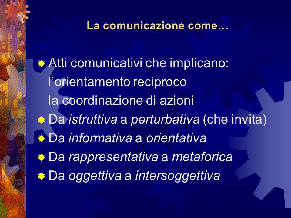 La comunicazione come… Atti comunicativi che implicano: lorientamento reciproco la coordinazione di azioni Da istruttiva a perturbativa (che invita) Da informativa a orientativa Da rappresentativa a metaforica Da oggettiva a intersoggettiva