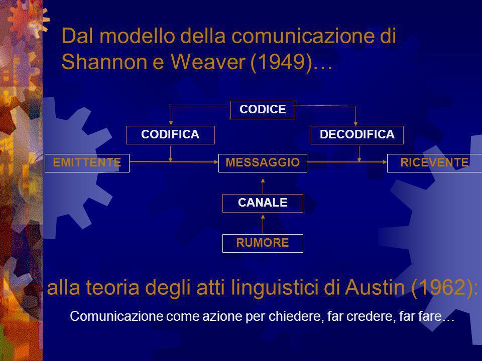Dal modello della comunicazione di Shannon e Weaver (1949)… EMITTENTEMESSAGGIORICEVENTE CANALE RUMORE CODIFICA CODICE DECODIFICA alla teoria degli atti linguistici di Austin (1962): Comunicazione come azione per chiedere, far credere, far fare…