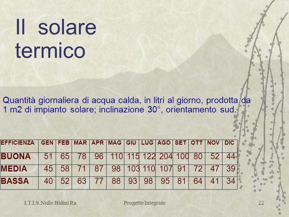 I.T.I.S.Nullo Bldini RaProgetto Integrato22 Quantità giornaliera di acqua calda, in litri al giorno, prodotta da 1 m2 di impianto solare; inclinazione