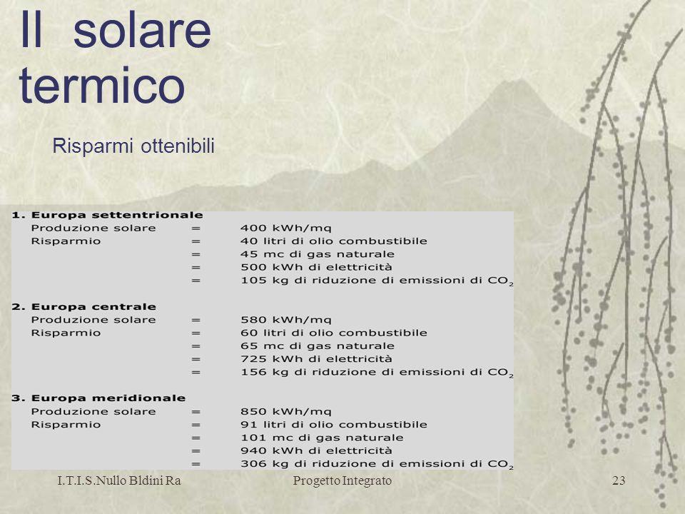 I.T.I.S.Nullo Bldini RaProgetto Integrato23 Risparmi ottenibili Il solare termico
