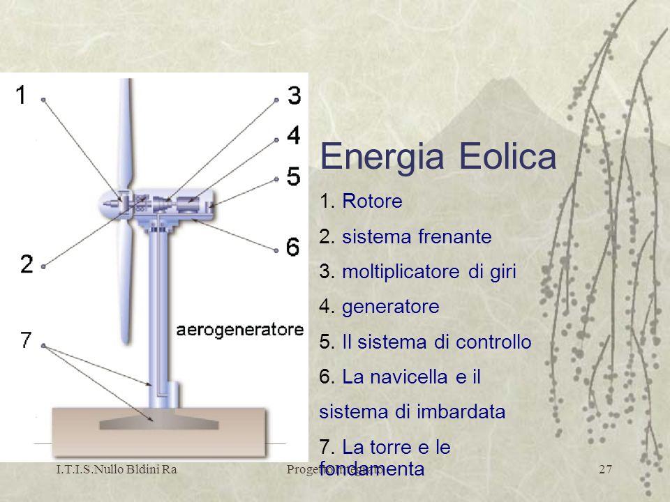 I.T.I.S.Nullo Bldini RaProgetto Integrato27 Energia Eolica 1. Rotore 2. sistema frenante 3. moltiplicatore di giri 4. generatore 5. Il sistema di cont