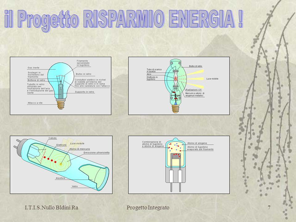 I.T.I.S.Nullo Bldini RaProgetto Integrato8 SCHEMA UTILIZZATO PER LA RELAZIONE TECNICA 1.