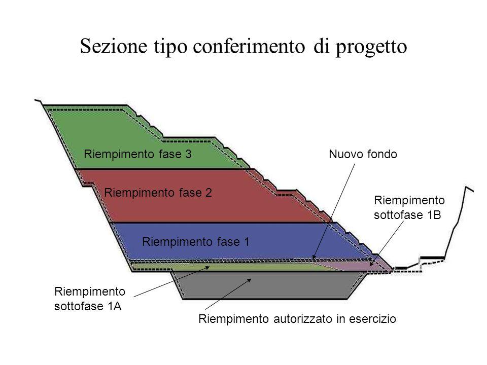 Sezione tipo conferimento di progetto Riempimento autorizzato in esercizio Riempimento fase 1 Riempimento fase 3 Riempimento fase 2 Riempimento sottof