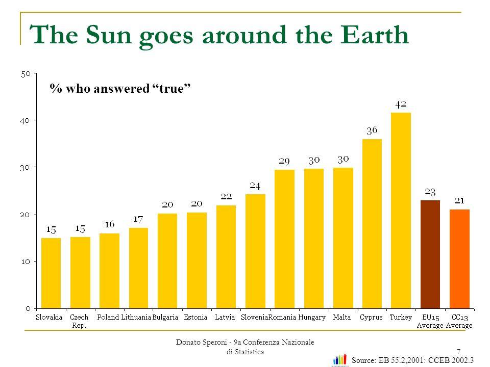 Donato Speroni - 9a Conferenza Nazionale di Statistica 7 The Sun goes around the Earth % who answered true Source: EB 55.2,2001: CCEB 2002.3