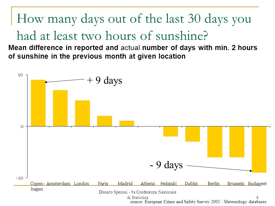 Donato Speroni - 9a Conferenza Nazionale di Statistica 8 How many days out of the last 30 days you had at least two hours of sunshine.