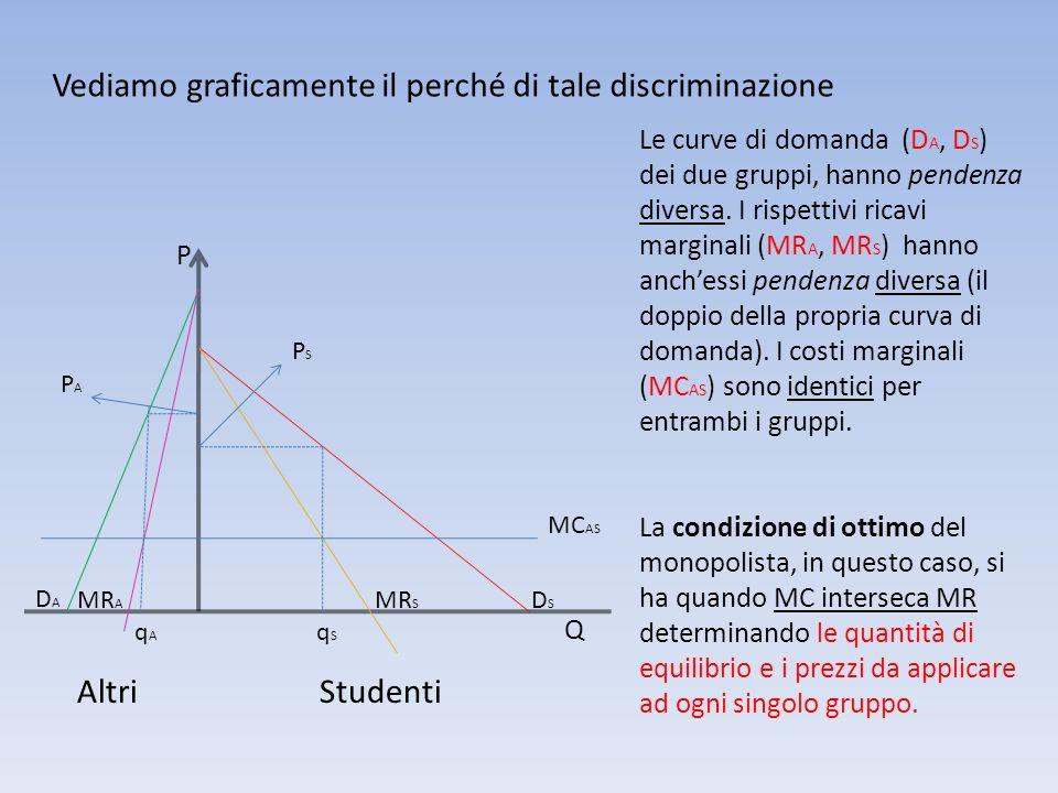 DADA DSDS MR A MR S MC AS PAPA PSPS qAqA qSqS P Q Vediamo graficamente il perché di tale discriminazione Le curve di domanda (D A, D S ) dei due grupp