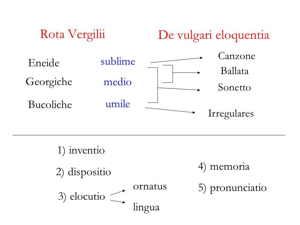 Unitarietà di ispirazione delle 6 raccolte principali Myricae Poemetti Poemi conviviali Odi e Inni Paulo maiora Arbusta iuvant humilesque miricae Non