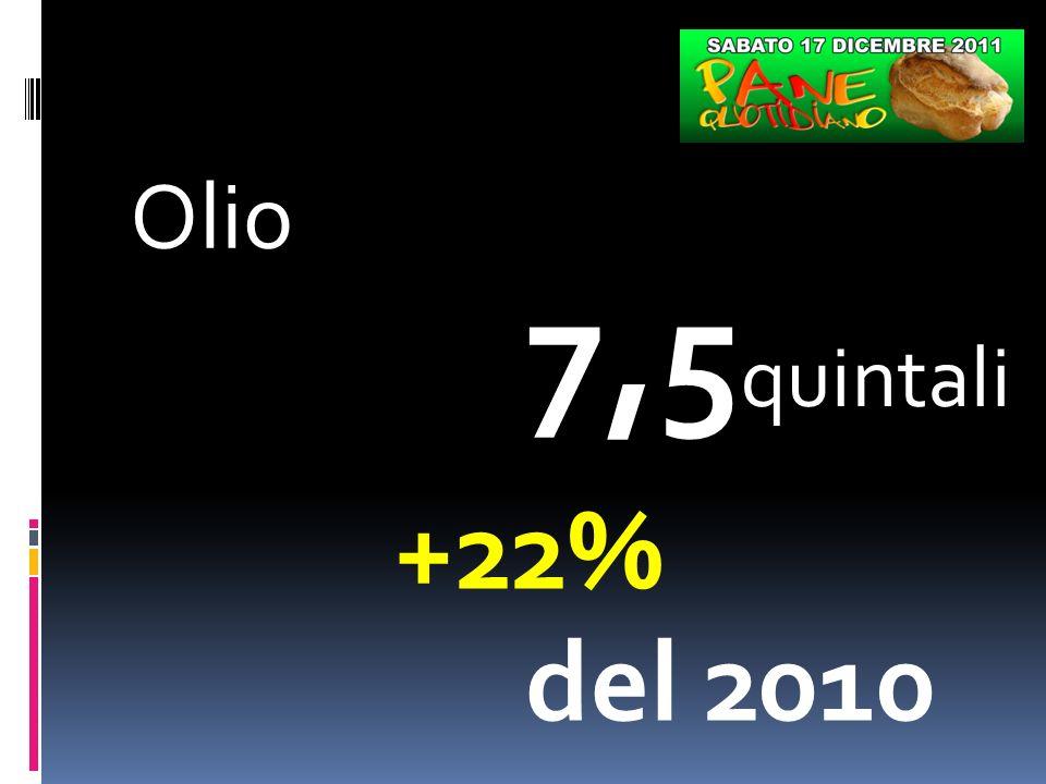 Olio 7,5 quintali +22% del 2010