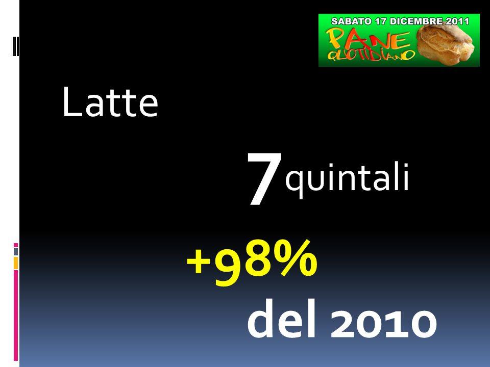 Latte 7 quintali +98% del 2010