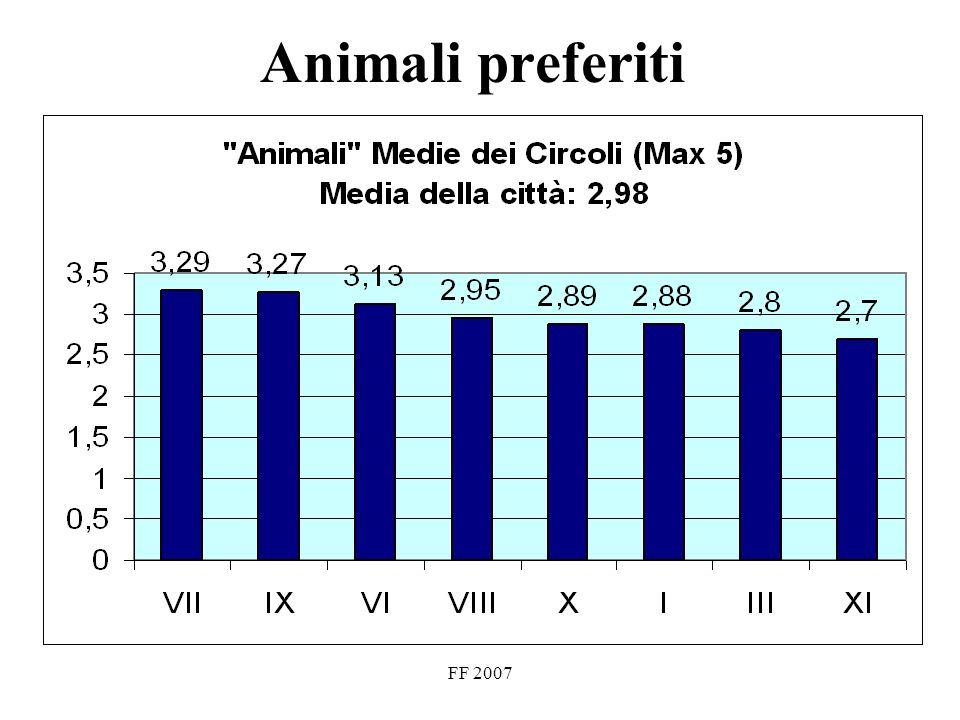 FF 2007 Animali preferiti