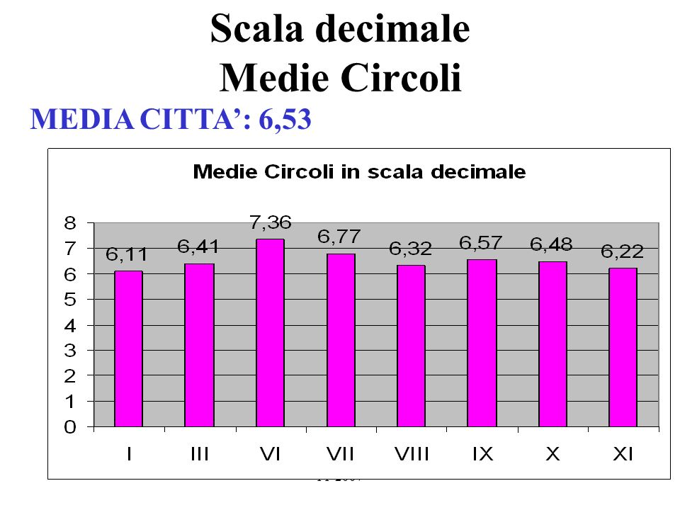 FF 2007 Scala decimale Medie Circoli MEDIA CITTA: 6,53