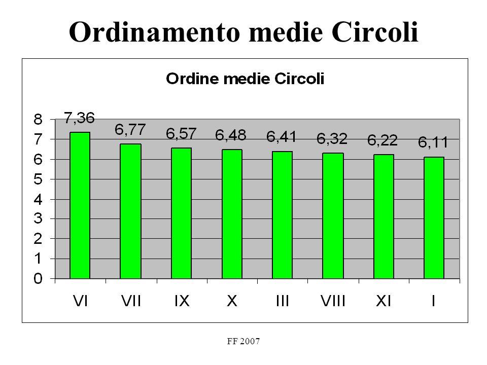 FF 2007 Confronto medie (scala decimale) gennaio - maggio