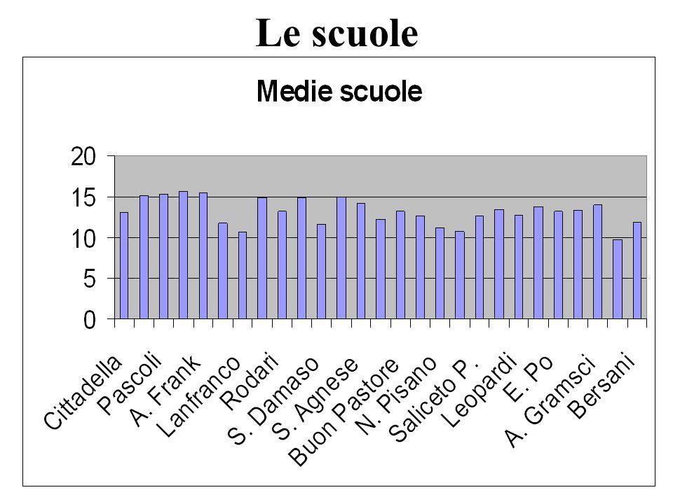 FF 2007 Scuole: minimi e massimi