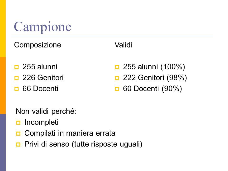 Campione Non validi perché: Incompleti Compilati in maniera errata Privi di senso (tutte risposte uguali) Composizione 255 alunni 226 Genitori 66 Docenti Validi 255 alunni (100%) 222 Genitori (98%) 60 Docenti (90%)