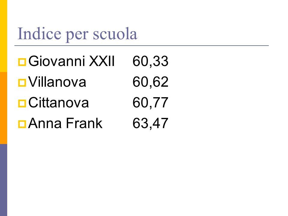 Indice per scuola Giovanni XXII60,33 Villanova60,62 Cittanova60,77 Anna Frank63,47