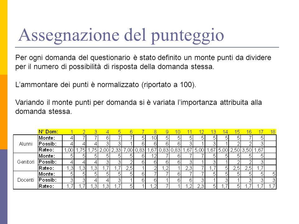 Assegnazione del punteggio Per ogni domanda del questionario è stato definito un monte punti da dividere per il numero di possibilità di risposta della domanda stessa.