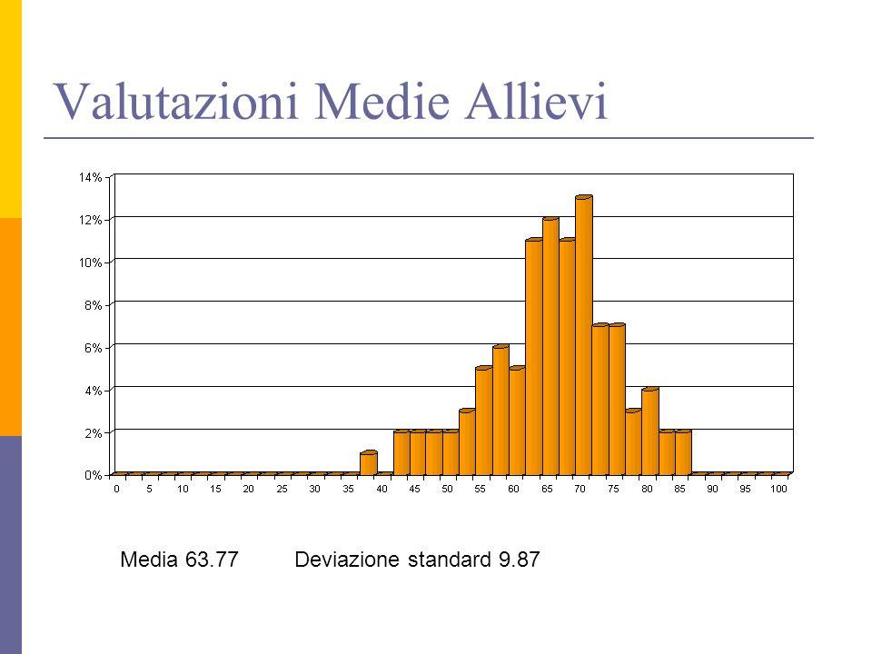 Valutazioni Medie Allievi Media 63.77 Deviazione standard 9.87