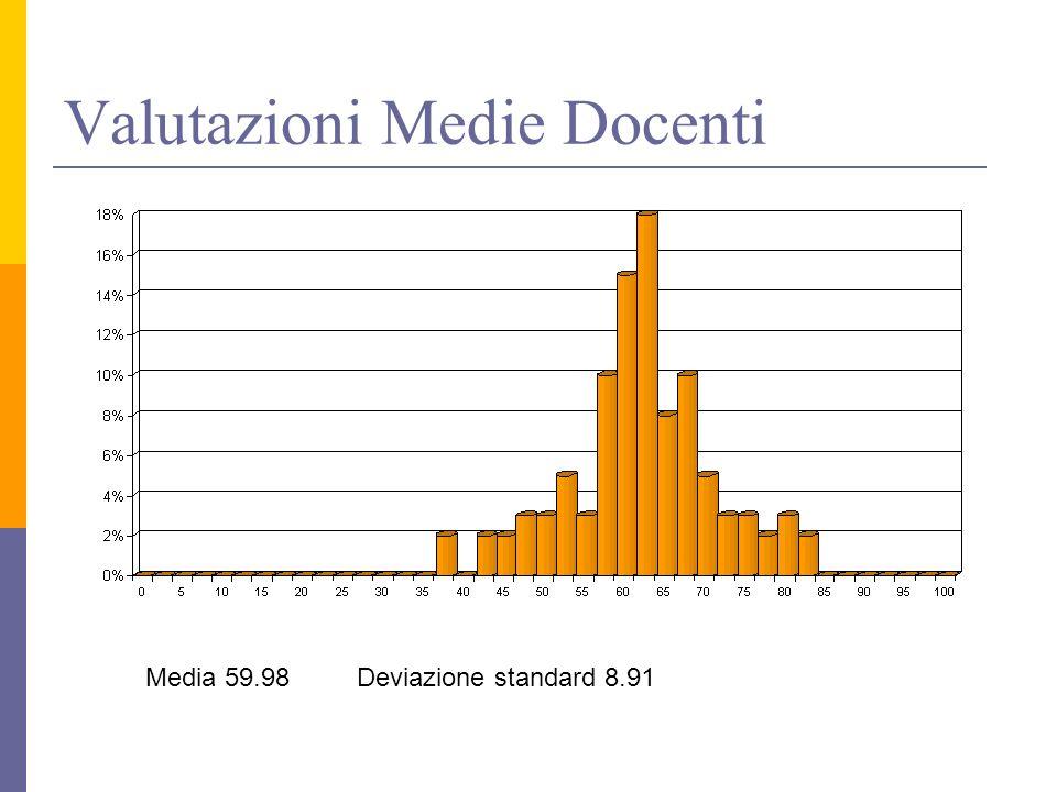 Valutazioni Medie Docenti Media 59.98 Deviazione standard 8.91