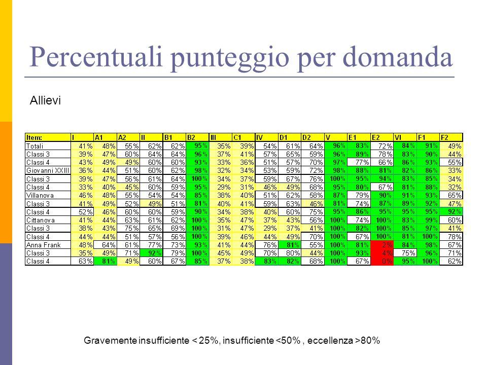 Percentuali punteggio per domanda Allievi Gravemente insufficiente 80%
