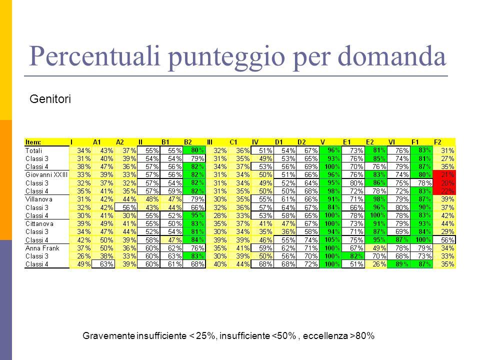 Percentuali punteggio per domanda Genitori Gravemente insufficiente 80%