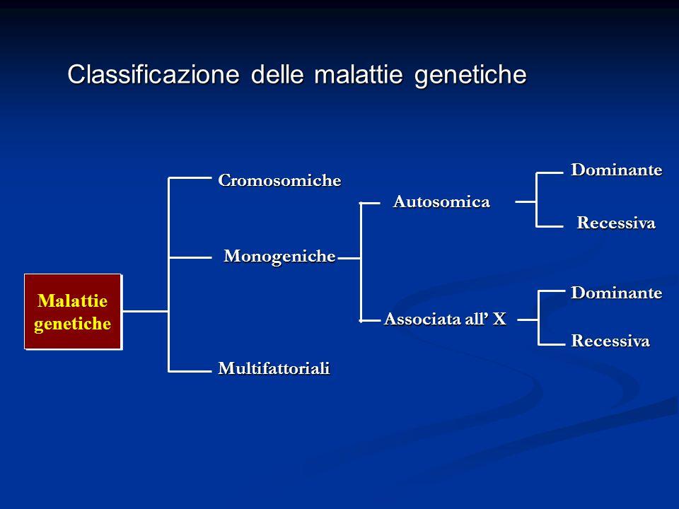 Malattie genetiche Malattie genetiche Cromosomiche Monogeniche Multifattoriali Autosomica Autosomica Associata all X Dominante Recessiva Classificazio