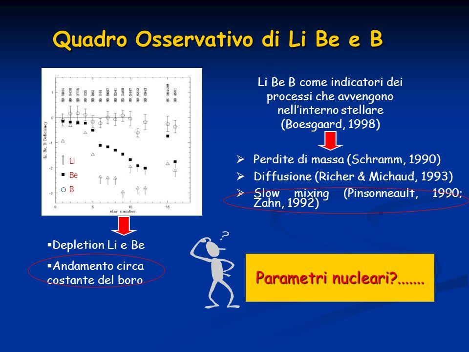 Quadro Osservativo di Li Be e B Quadro Osservativo di Li Be e B Li Be B come indicatori dei processi che avvengono nellinterno stellare (Boesgaard, 19