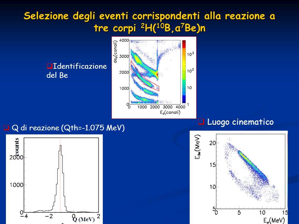 Selezione degli eventi corrispondenti alla reazione a tre corpi 2 H( 10 B,α 7 Be)n Luogo cinematico Q di reazione (Qth=-1.075 MeV) Q (MeV) counts Iden