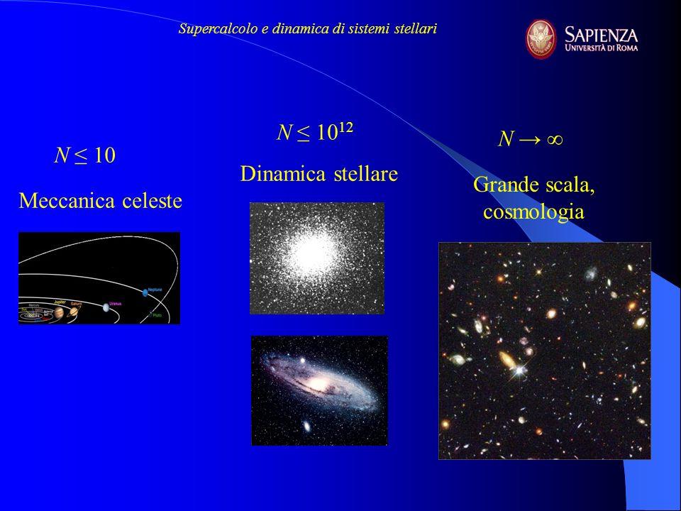 Supercalcolo e dinamica di sistemi stellari La gravità terrestre