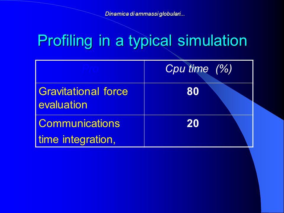 Dinamica di ammassi globulari... Profiling in a typical simulation ProCpu time (%) Gravitational force evaluation 80 Communications time integration,