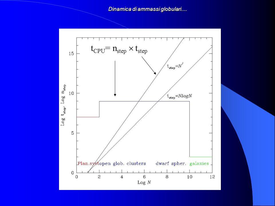 Dinamica di ammassi globulari.... t CPU = n step t step