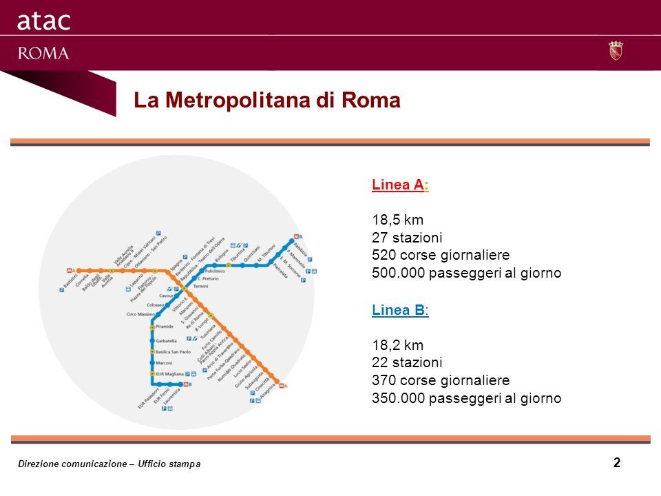 Direzione comunicazione – Ufficio stampa 2 Linea A: 18,5 km 27 stazioni 520 corse giornaliere 500.000 passeggeri al giorno Linea B: 18,2 km 22 stazioni 370 corse giornaliere 350.000 passeggeri al giorno La Metropolitana di Roma
