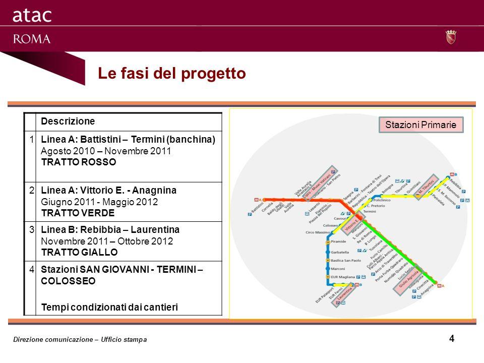 Le fasi del progetto Descrizione 1Linea A: Battistini – Termini (banchina) Agosto 2010 – Novembre 2011 TRATTO ROSSO 2Linea A: Vittorio E.