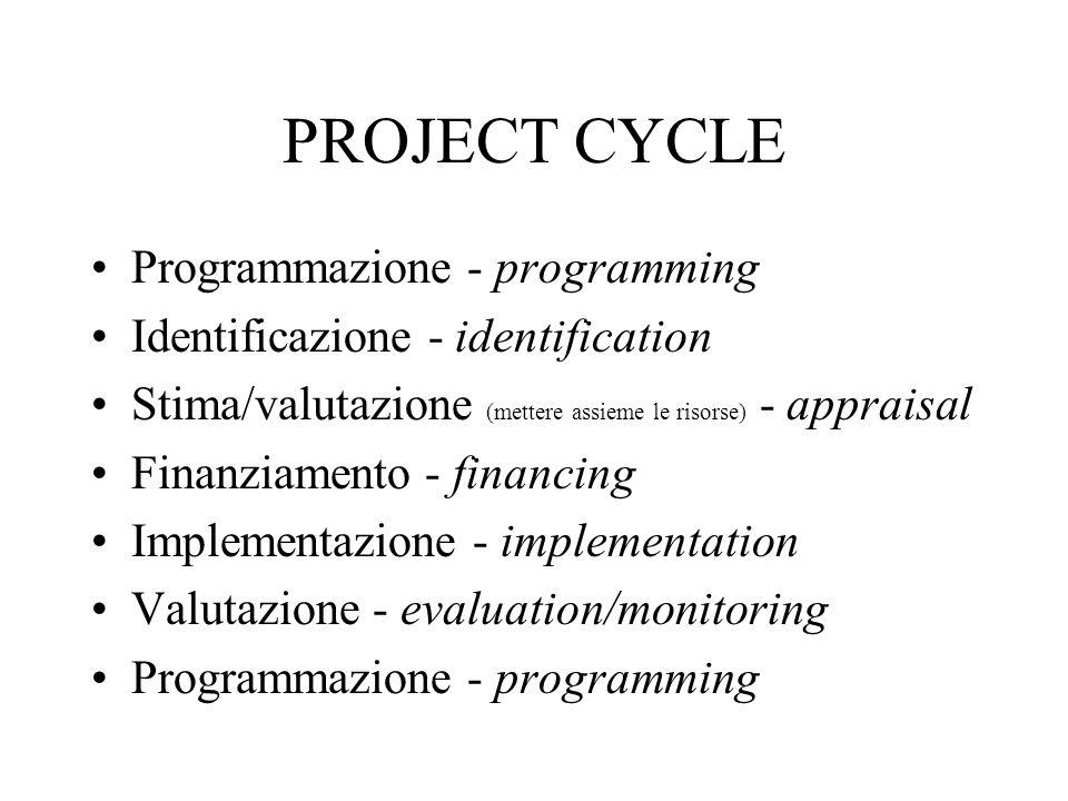 PROJECT CYCLE Programmazione - programming Identificazione - identification Stima/valutazione (mettere assieme le risorse) - appraisal Finanziamento - financing Implementazione - implementation Valutazione - evaluation/monitoring Programmazione - programming