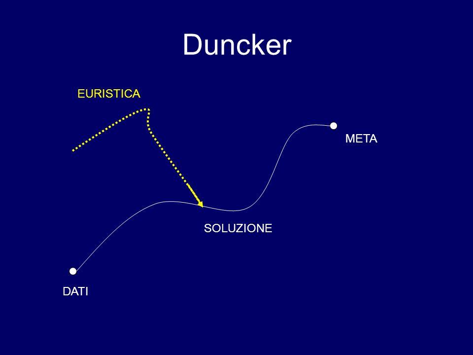 Duncker: alcune euristiche lanalisi dellobiettivo l analisi del conflitto lanalisi della situazione o del materiale …euristiche valide sia per problemi di natura pratica che per problemi di tipo matematico Che cosa significa precisamente quello che devo dimostrare.