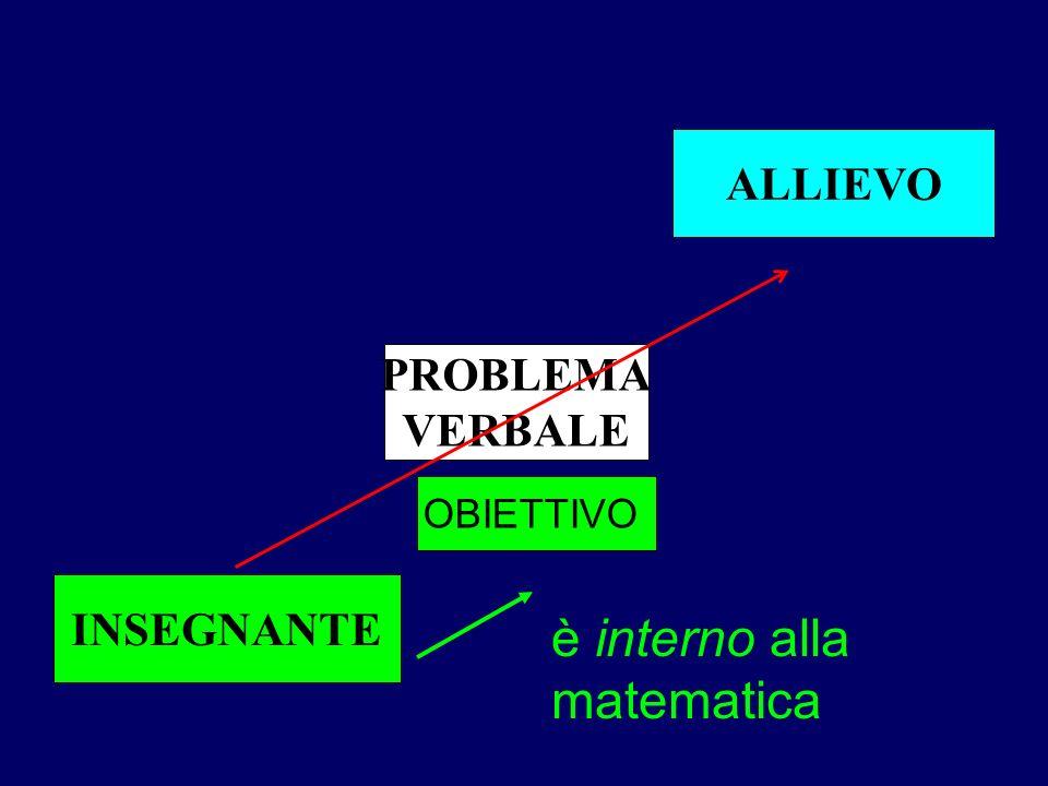 ALLIEVO PROBLEMA VERBALE INSEGNANTE OBIETTIVO è interno alla matematica