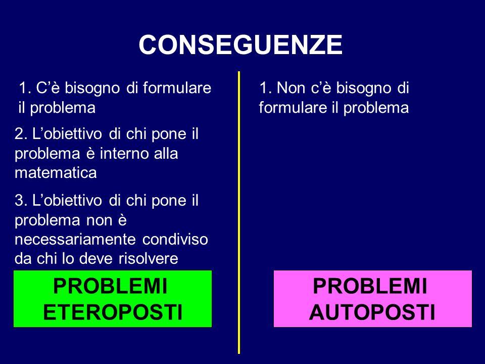 PROBLEMI AUTOPOSTI PROBLEMI ETEROPOSTI CONSEGUENZE 1. Non cè bisogno di formulare il problema 1. Cè bisogno di formulare il problema 3. Lobiettivo di