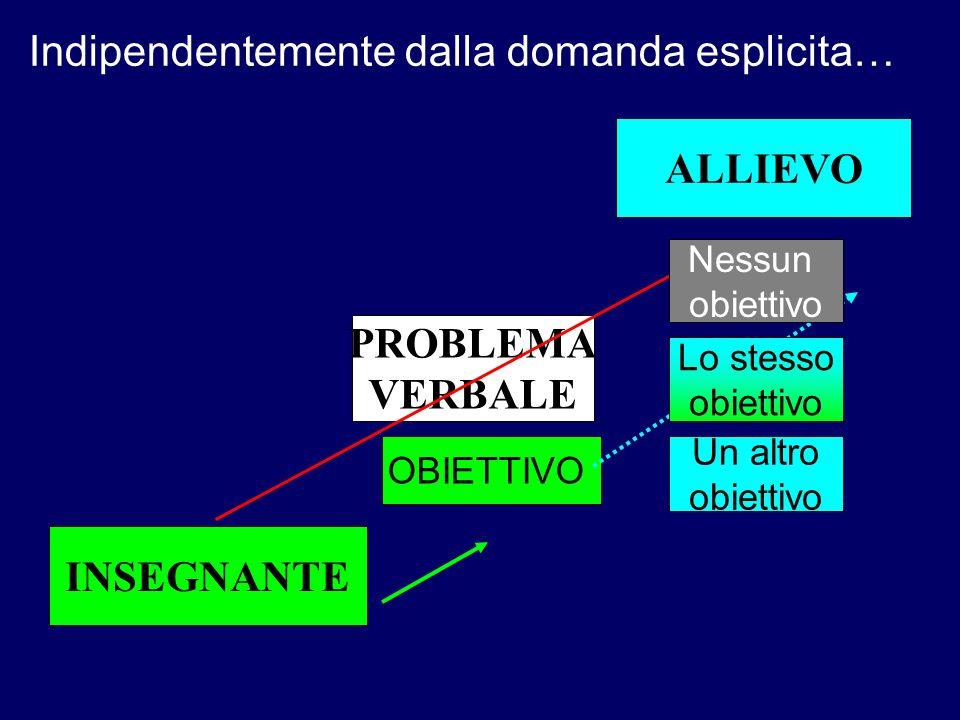 ALLIEVO PROBLEMA VERBALE INSEGNANTE OBIETTIVO Lo stesso obiettivo Nessun obiettivo Un altro obiettivo Indipendentemente dalla domanda esplicita…