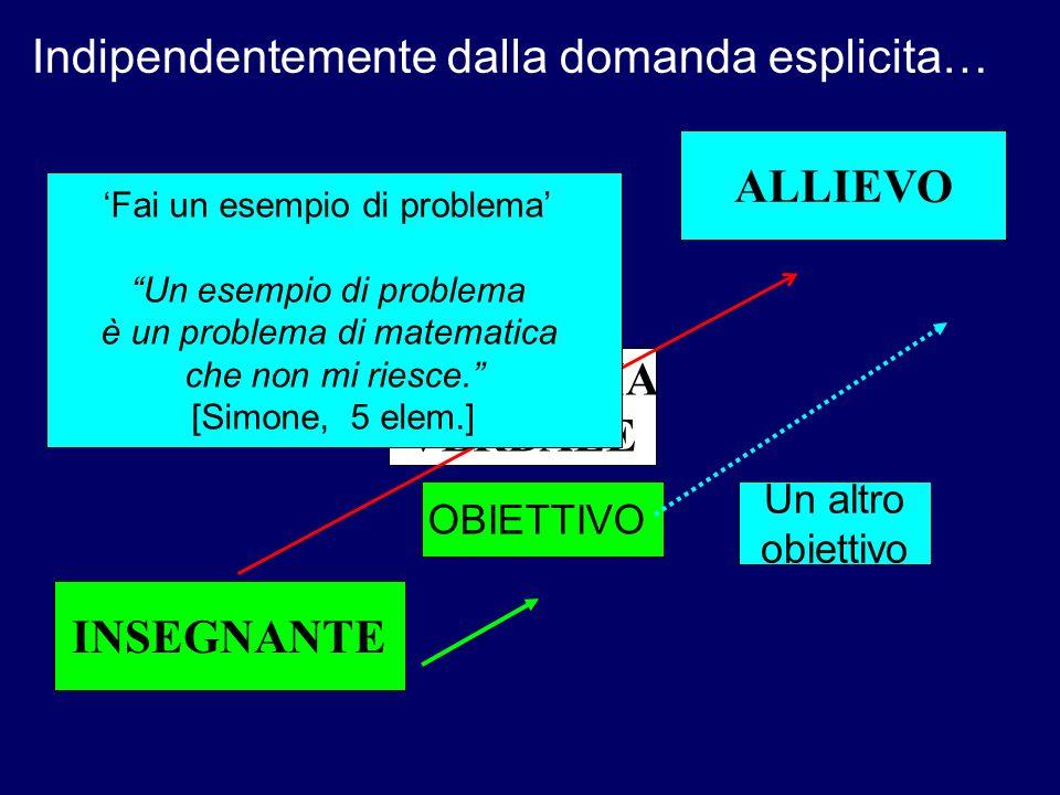 ALLIEVO PROBLEMA VERBALE INSEGNANTE OBIETTIVO Un altro obiettivo Indipendentemente dalla domanda esplicita… Fai un esempio di problema Un esempio di p