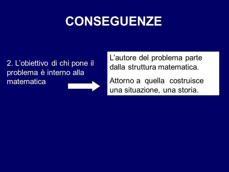 CONSEGUENZE 2. Lobiettivo di chi pone il problema è interno alla matematica Lautore del problema parte dalla struttura matematica. Attorno a quella co