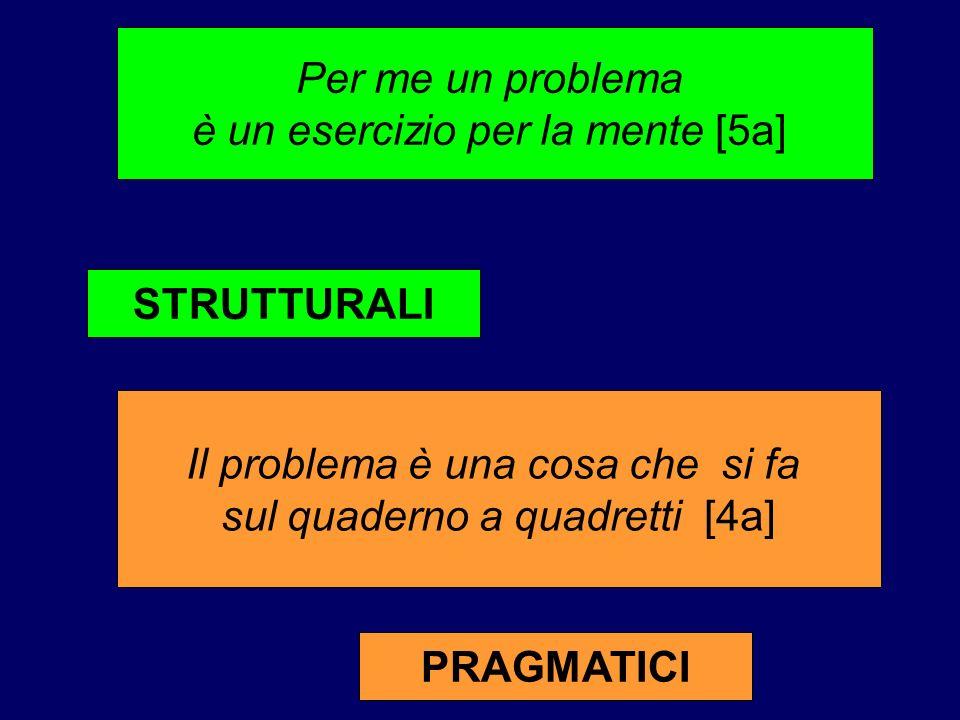 Per me un problema è un esercizio per la mente [5a] Il problema è una cosa che si fa sul quaderno a quadretti [4a] PRAGMATICI STRUTTURALI